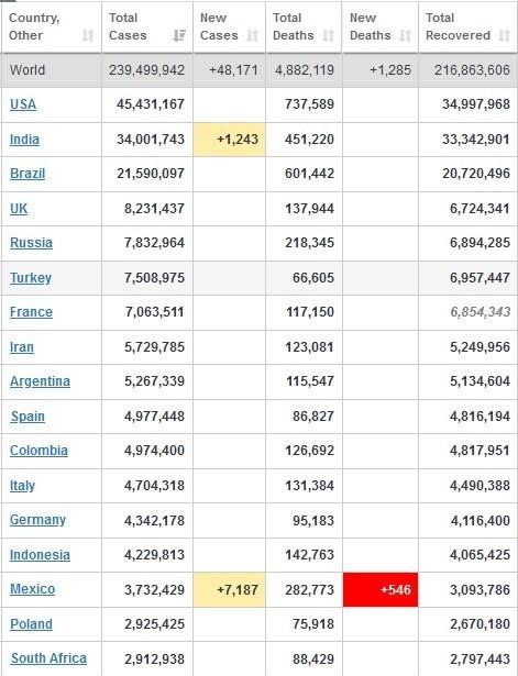 آمار جهانی کرونا امروز چهارشنبه 21 مهر 1400+ جدول تغییرات