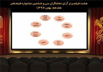 8 فیلم برتر فجر 36 از نگاه تماشاگران
