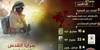 حمله جهاد اسلامی با 51 موشک خمپاره به شهرکهای صهیونیستی