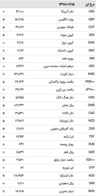 نرخ 47 ارز بین بانکی در 15 مهر 98 /