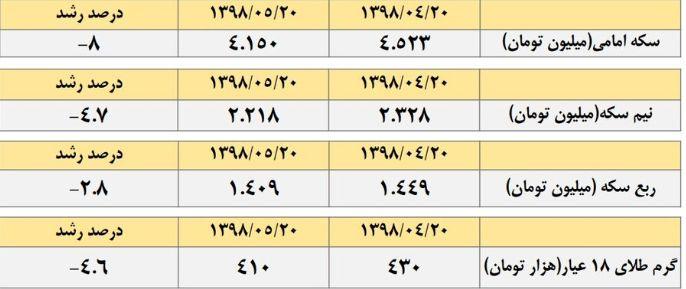 قیمت سکه در بازار در طول یکماه چقدر کاهش پیدا کرد؟ + جدول