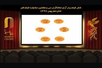 6 فیلم برتر آرای مردمی جشنواره فیلم فجر/ «جان دار» هم رفتنی شد