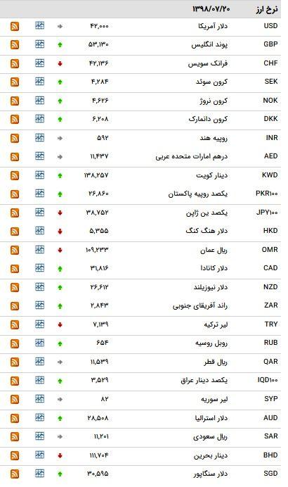 نرخ ۴۷ ارز بین بانکی در ۲۰ مهر ۹۸ /۲۳ ارز دولتی گران شد + جدول