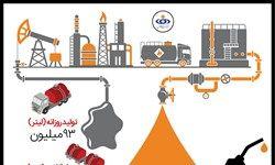 رکوردشکنی ایران در تولید بنزین