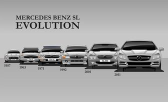 قیمت خودرو مرسدس بنز صفر