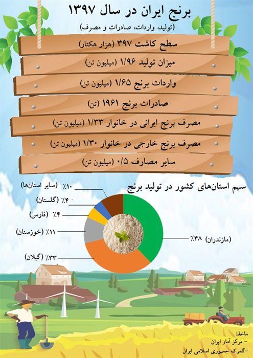 ایرانیها در سال ۹۷ چقدر برنج مصرف کردند+ اینفوگرافیک