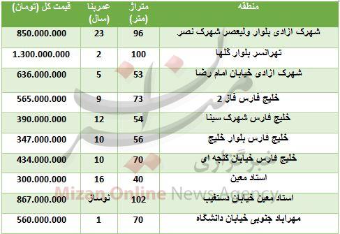 خرید واحد مسکونی در حوالی فرودگاه مهرآباد چقدر تمام میشود؟
