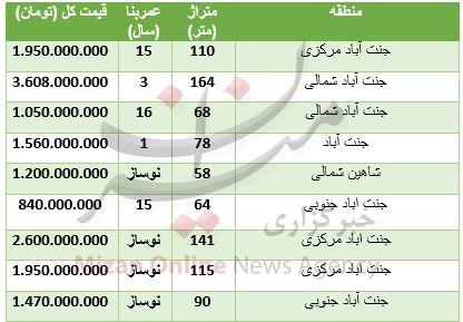 هزینه مسکن در جنت آباد