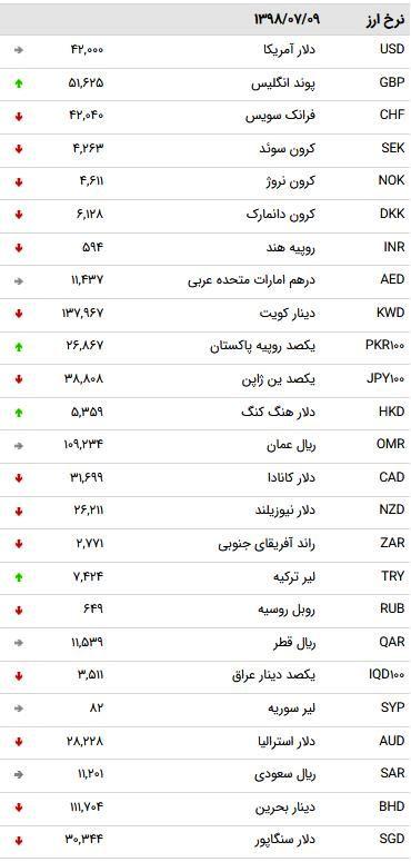 نرخ ۴۷ ارز بین بانکی در ۹ مهر ۹۸ / یورو ارزان شد + جدول