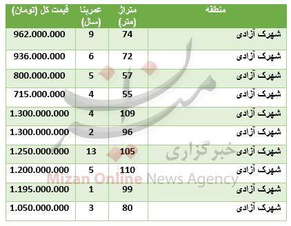 قیمت آپارتمان در شهرک آزادی + جدول قیمت