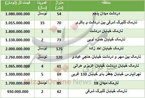 قیمت آپارتمان در نارمک+ جدول قیمت