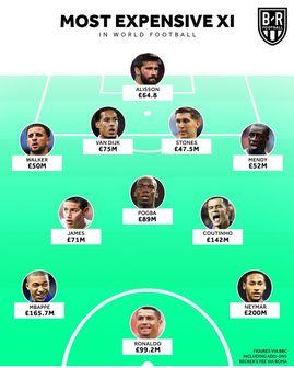 گران قیمتترین تیم منتخب جهان